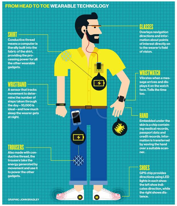 Wearable-devices-Technology