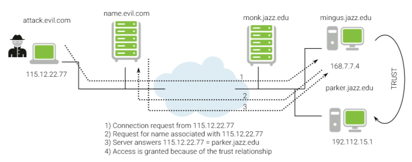 dns_spoofing